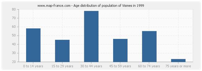 Age distribution of population of Vismes in 1999