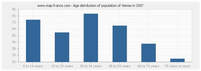 Age distribution of population of Vismes in 2007