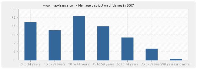 Men age distribution of Vismes in 2007
