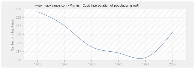 Vismes : Cubic interpolation of population growth