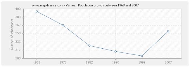 Population Vismes