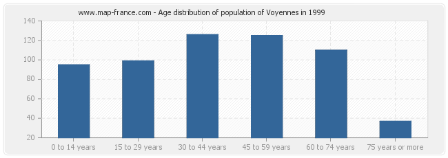Age distribution of population of Voyennes in 1999