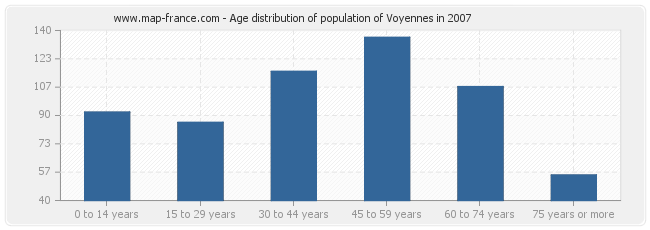 Age distribution of population of Voyennes in 2007