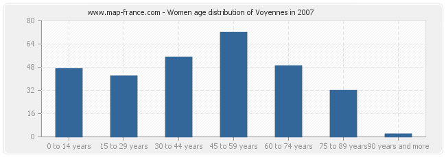 Women age distribution of Voyennes in 2007