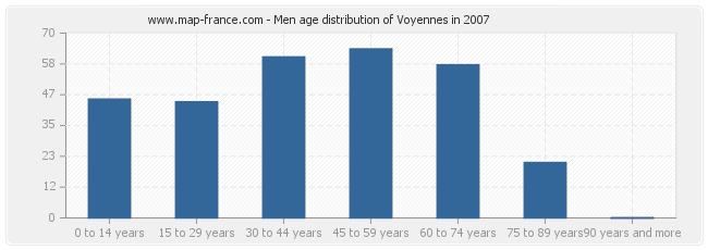 Men age distribution of Voyennes in 2007