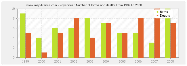 Voyennes : Number of births and deaths from 1999 to 2008