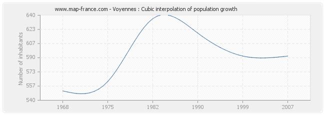 Voyennes : Cubic interpolation of population growth