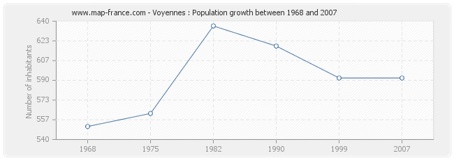 Population Voyennes