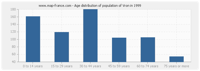 Age distribution of population of Vron in 1999