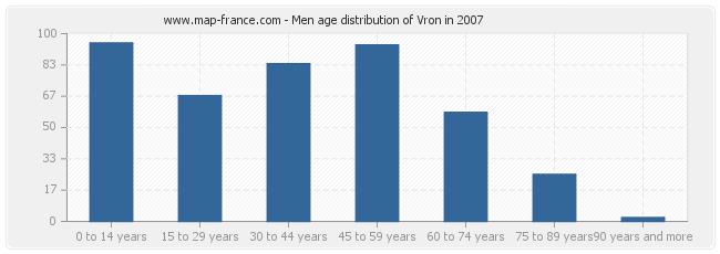 Men age distribution of Vron in 2007