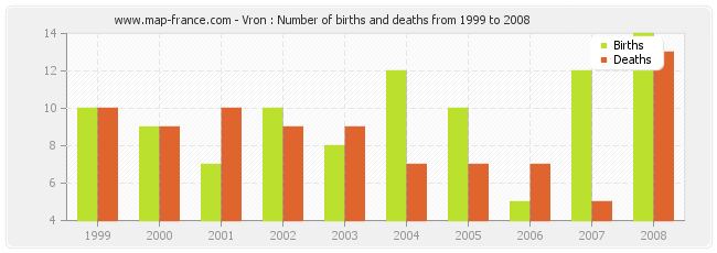 Vron : Number of births and deaths from 1999 to 2008