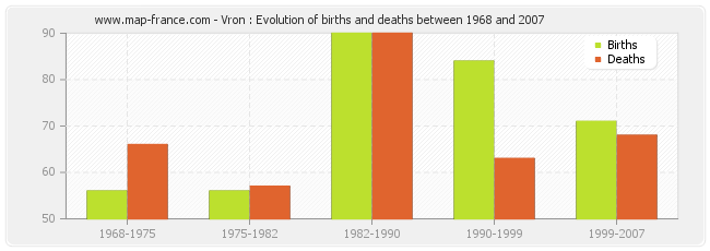 Vron : Evolution of births and deaths between 1968 and 2007