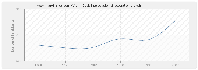 Vron : Cubic interpolation of population growth