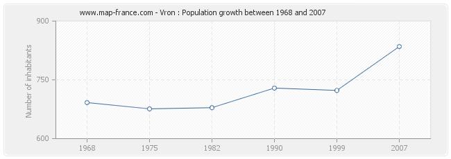 Population Vron