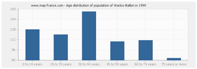 Age distribution of population of Warloy-Baillon in 1999