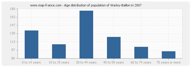 Age distribution of population of Warloy-Baillon in 2007