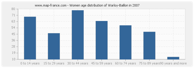 Women age distribution of Warloy-Baillon in 2007