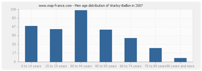 Men age distribution of Warloy-Baillon in 2007