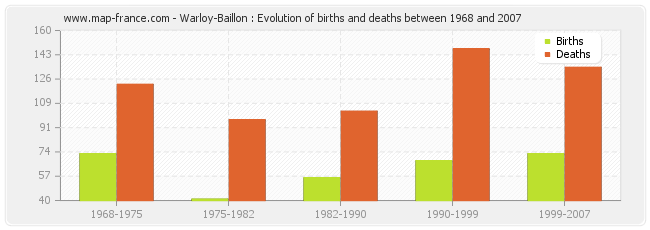 Warloy-Baillon : Evolution of births and deaths between 1968 and 2007