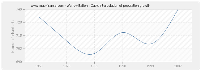 Warloy-Baillon : Cubic interpolation of population growth