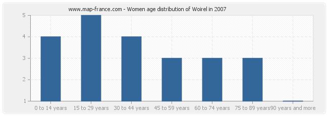 Women age distribution of Woirel in 2007