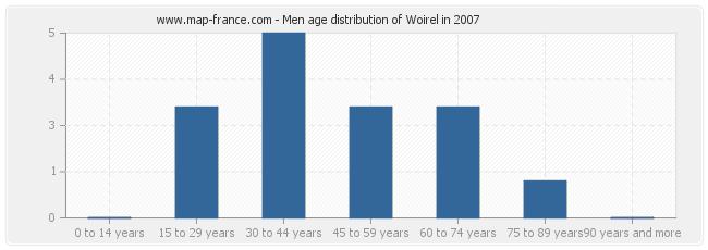 Men age distribution of Woirel in 2007