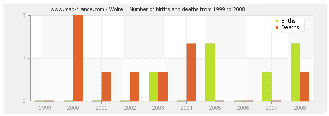 Woirel : Number of births and deaths from 1999 to 2008