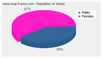 Sex distribution of population of Woirel in 2007