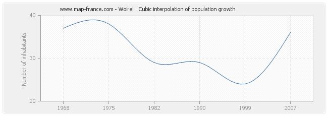 Woirel : Cubic interpolation of population growth