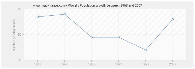 Population Woirel