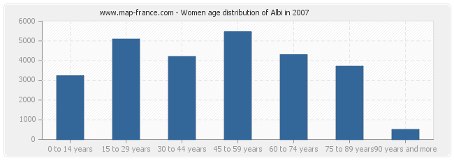 Women age distribution of Albi in 2007