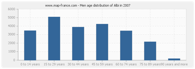 Men age distribution of Albi in 2007