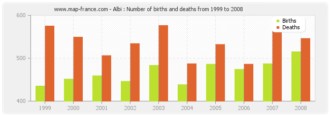 Albi : Number of births and deaths from 1999 to 2008