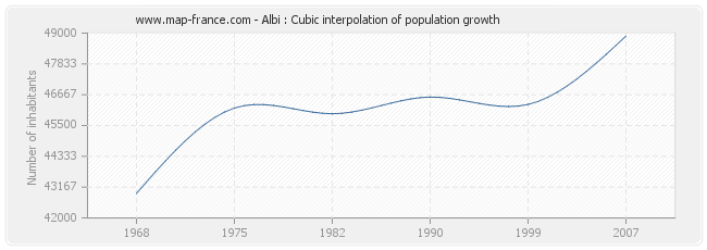 Albi : Cubic interpolation of population growth