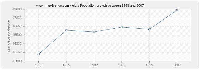 Population Albi