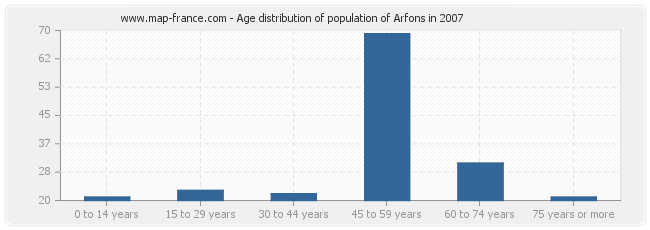 Age distribution of population of Arfons in 2007