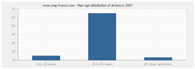 Men age distribution of Arfons in 2007