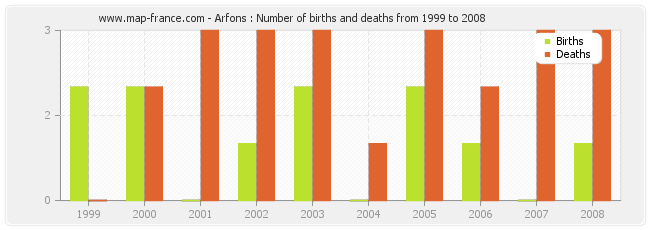 Arfons : Number of births and deaths from 1999 to 2008