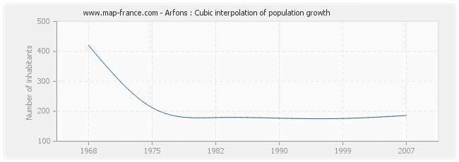 Arfons : Cubic interpolation of population growth
