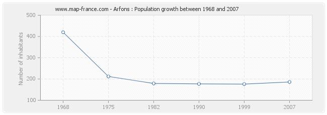 Population Arfons