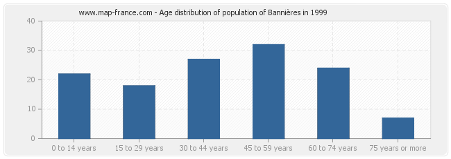 Age distribution of population of Bannières in 1999