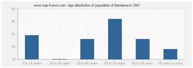 Age distribution of population of Bannières in 2007