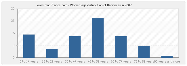 Women age distribution of Bannières in 2007