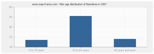 Men age distribution of Bannières in 2007