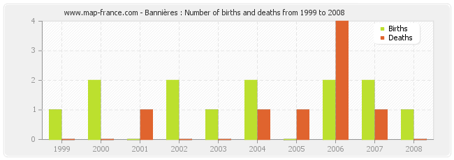 Bannières : Number of births and deaths from 1999 to 2008