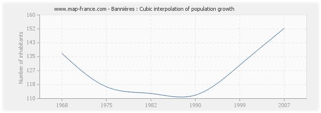 Bannières : Cubic interpolation of population growth