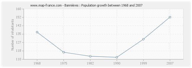 Population Bannières
