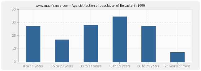 Age distribution of population of Belcastel in 1999