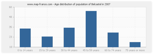 Age distribution of population of Belcastel in 2007