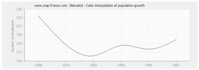 Belcastel : Cubic interpolation of population growth